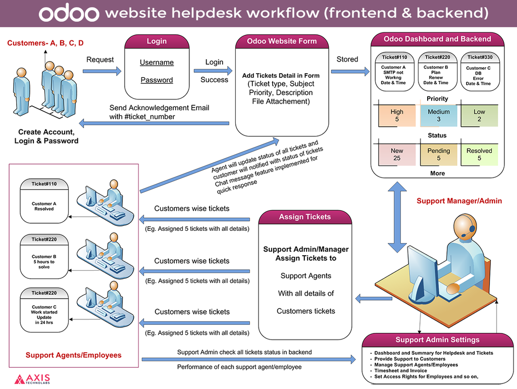 Report view in Bar Chart