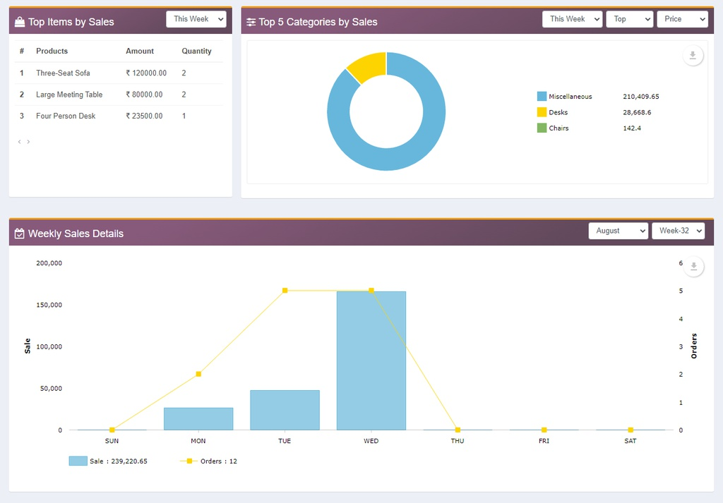 Items, categories and weekly sales - In this odoo pos dashboard module you can view top items by sales, top categories by sale and weekly sales detail