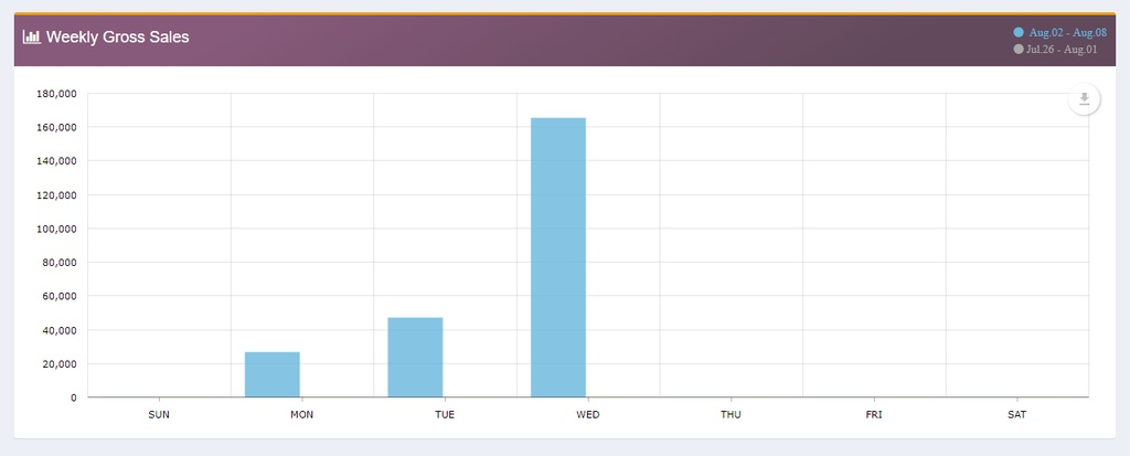 Weekly gross sales detail in bar graph