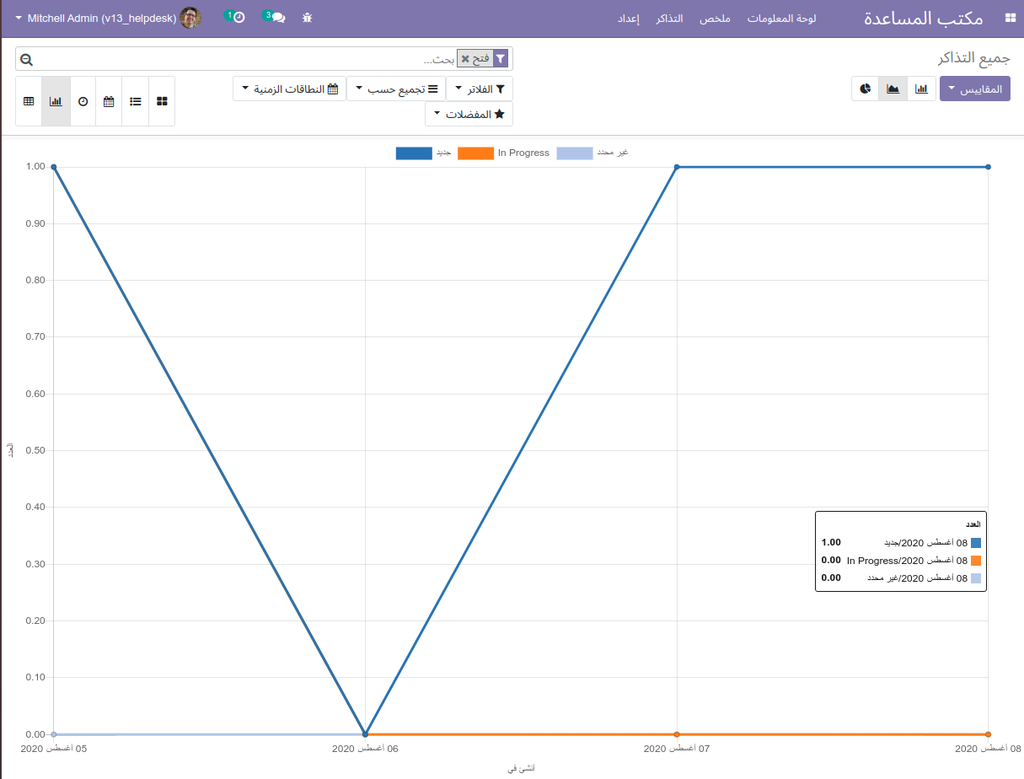 Report view in Line Chart